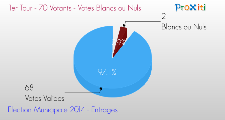 Elections Municipales 2014 - Votes blancs ou nuls au 1er Tour pour la commune de Entrages