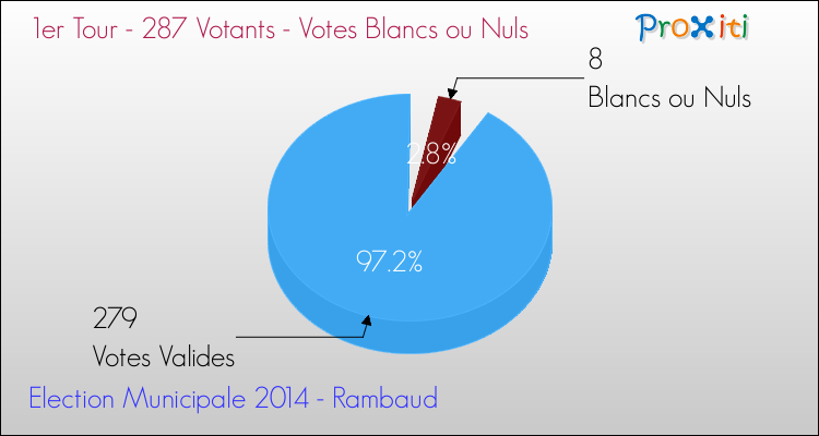 Elections Municipales 2014 - Votes blancs ou nuls au 1er Tour pour la commune de Rambaud