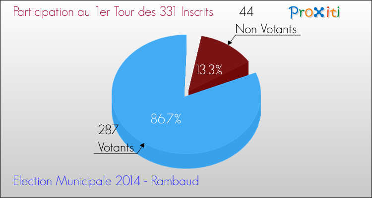 Elections Municipales 2014 - Participation au 1er Tour pour la commune de Rambaud