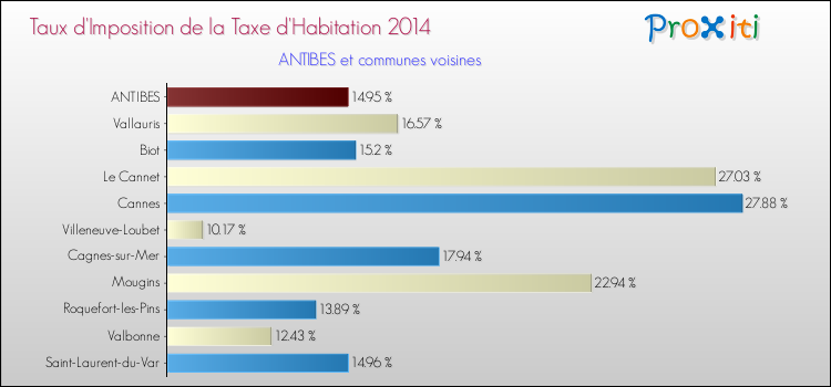 La Taxe D Habitation A Antibes 06160 06600 Un Site Du Reseau