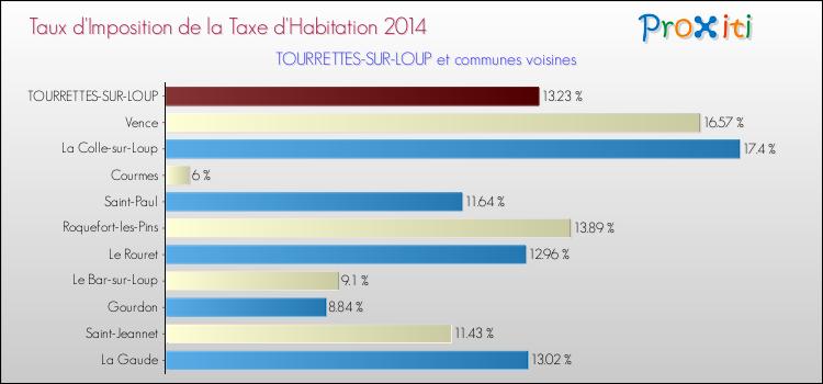 La taxe d 39 habitation tourrettes sur loup 06140 un site du r seau proxiti - Taxe d habitation sur un garage ...