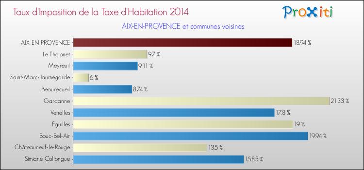règle exonération taxe habitation