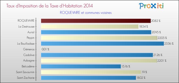 La taxe d 39 habitation roquevaire 13360 un site du - Taxe d habitation pour location meublee ...