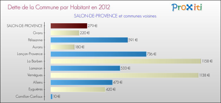 La dette de la commune de salon de provence 13300 version 2014 un site du r seau proxiti - Salon de provence nombre d habitants ...