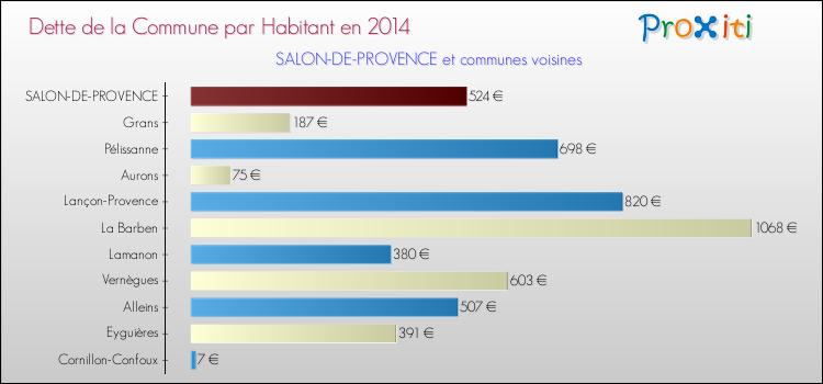 La dette de la commune de salon de provence 13300 un site du r seau proxiti - Salon de provence nombre d habitants ...