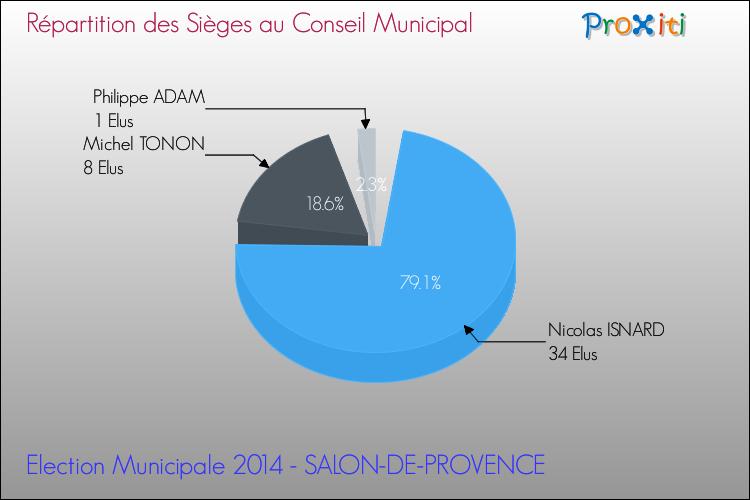 les lections municipales 2014 salon de provence 13300