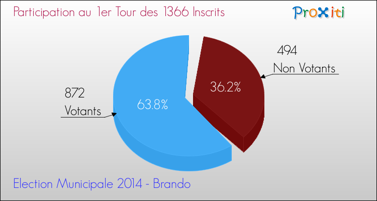Elections Municipales 2014 - Participation au 1er Tour pour la commune de Brando