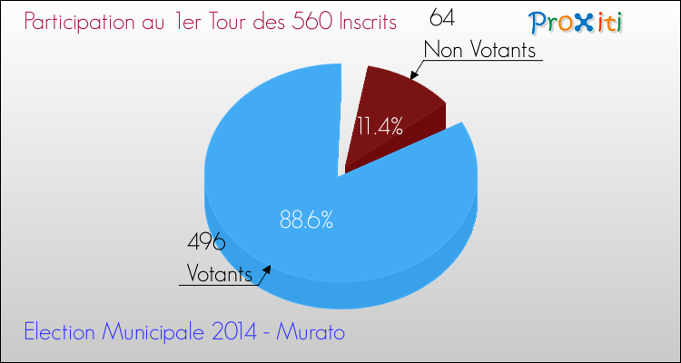 Elections Municipales 2014 - Participation au 1er Tour pour la commune de Murato